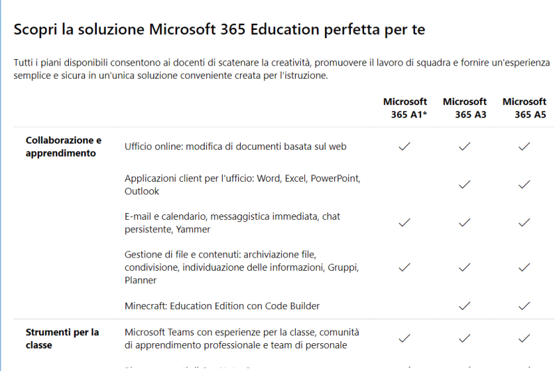 Comparativa fra versioni di Office 365 EDU