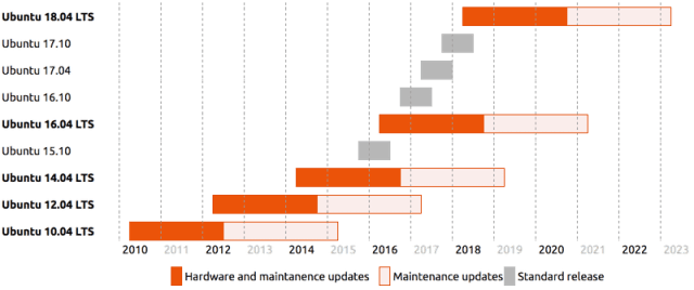 Mettre à jour Ubuntu