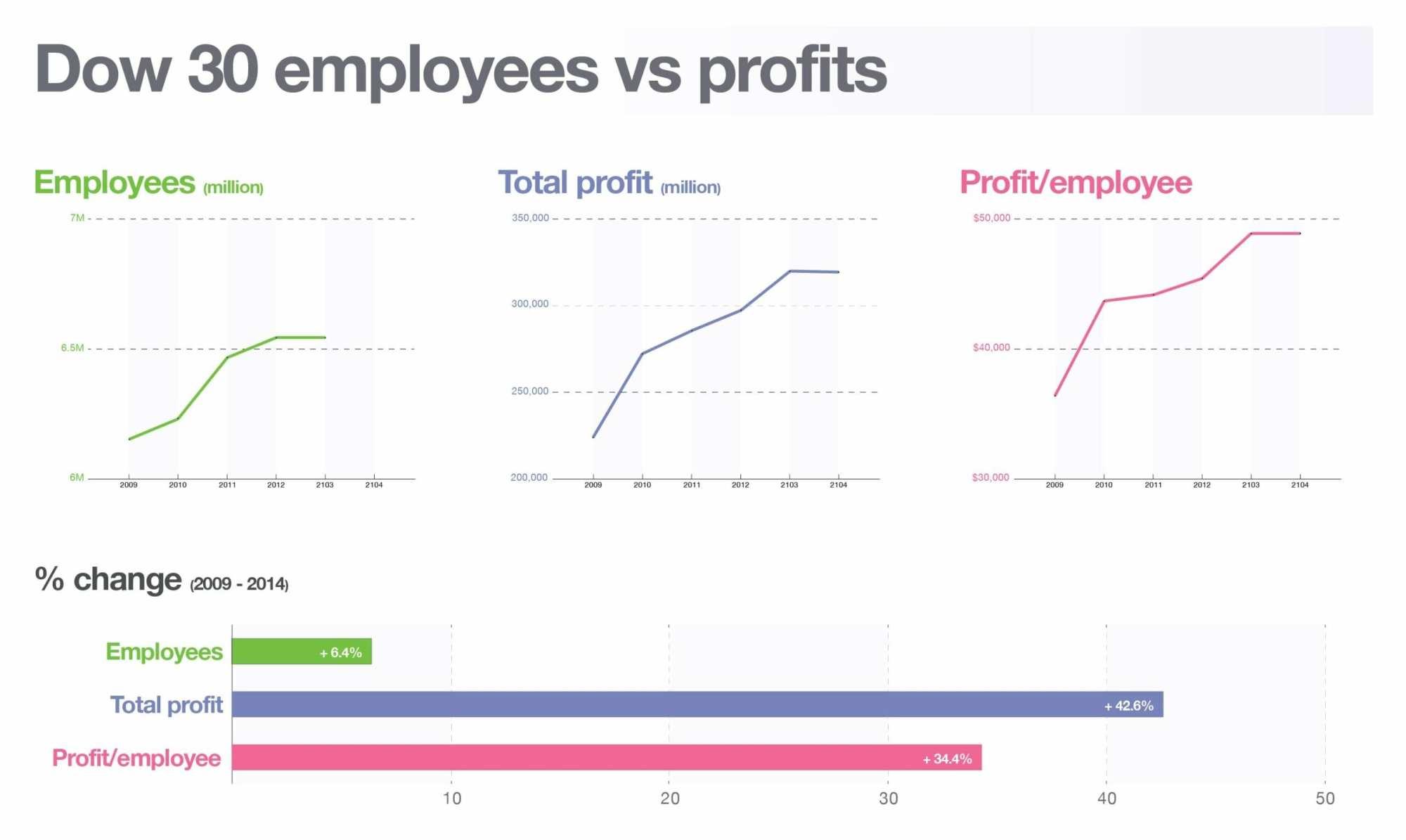 hight resolution of profit per employee