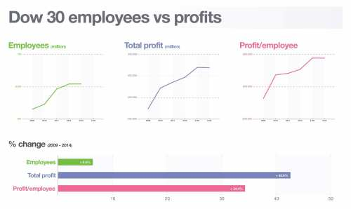 small resolution of profit per employee