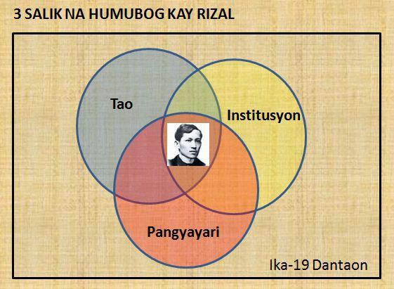 ano ang venn diagram tagalog nissan 1400 electronic distributor wiring sa vinny oleo vegetal info rizal jpg