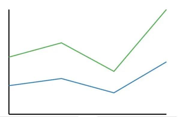Angular-Charts Line Chart