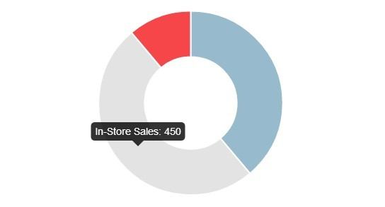 Create Responsive Charts For AngularJS using Chart js