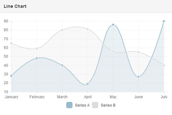 angular-chart.js Line Chart
