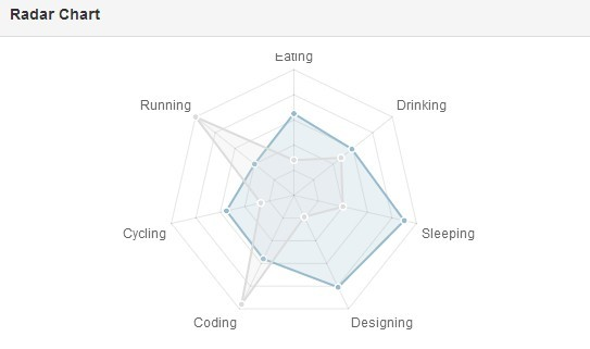 Create Responsive Charts For AngularJS using Chart js - angular