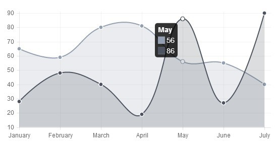 angular-chart.js Reactive Chart