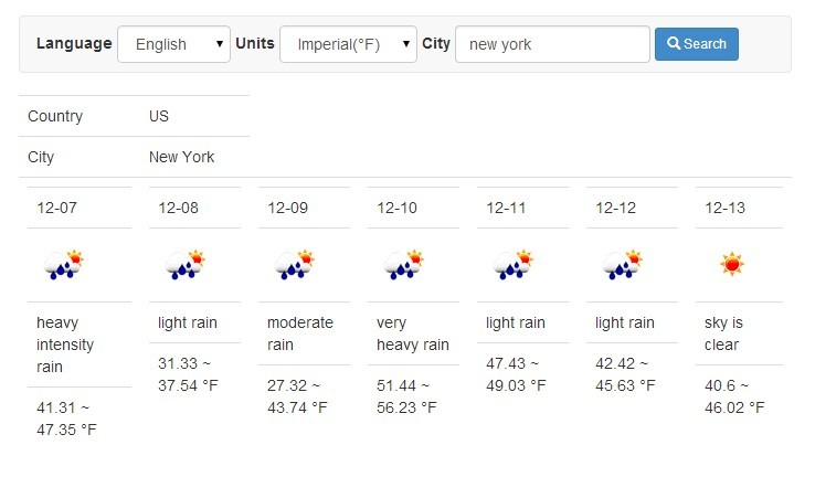 Angularjs App To Provide Weather Forecast For Cities Angular