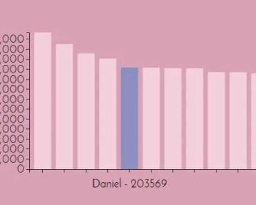 ngGraphs Bar Chart