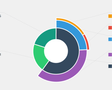 Nested Pie Chart Control With Angular
