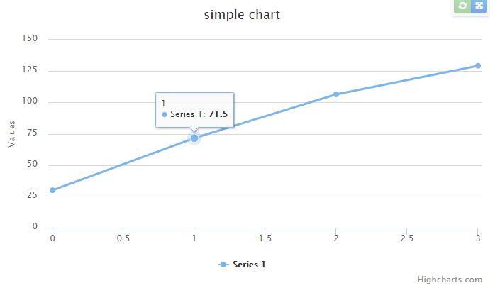 Angular2 Charting Components Based On Highcharts   Angular