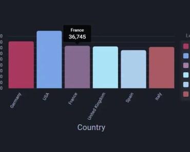 ngx-charts
