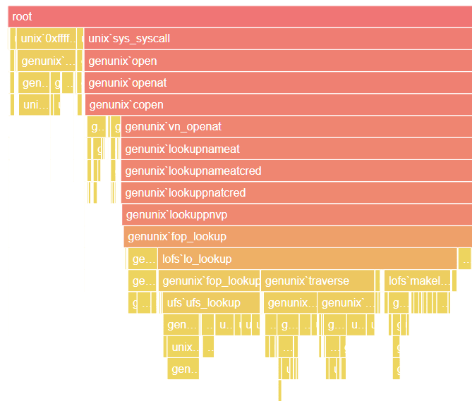 Stack Trace Visualizer With Angular Flame Graph