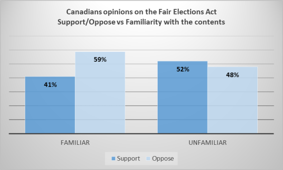 fair elections act