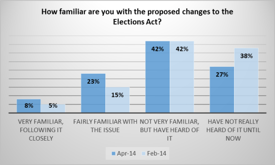 fair elections act poll