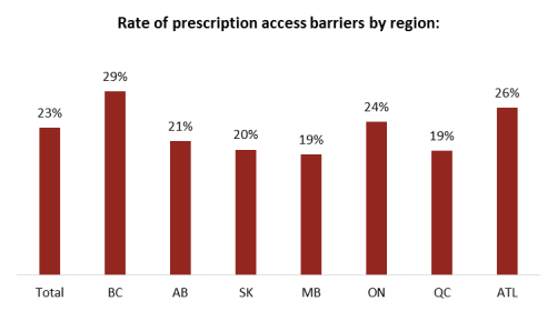 canada prescription drug poll