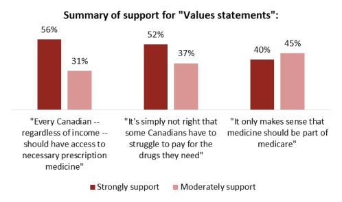 pharmacare canada poll