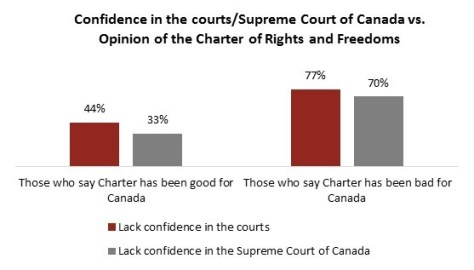 Canadians have a more favourable view of their Supreme Court