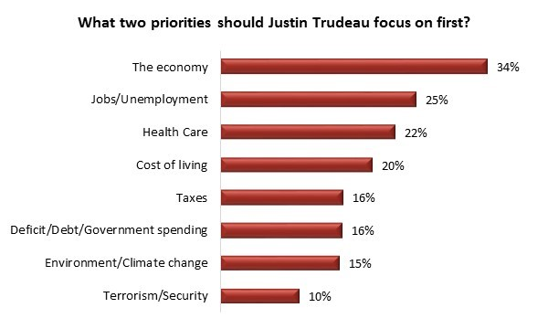 Canada Polling
