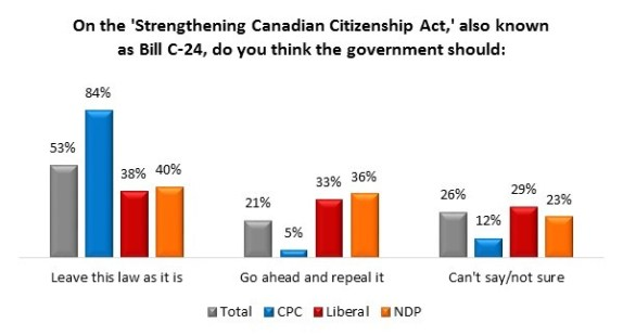 Bill C-51 Poll | Angus Reid Institute