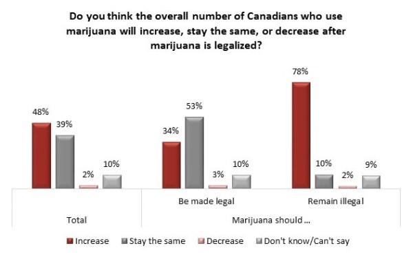 Marijuana Legislation | Angus Reid Institute