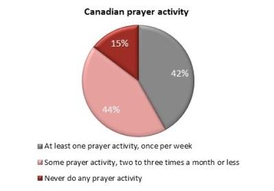 PrayerMetho