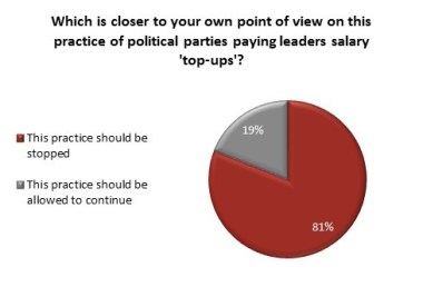 Political Donations Poll