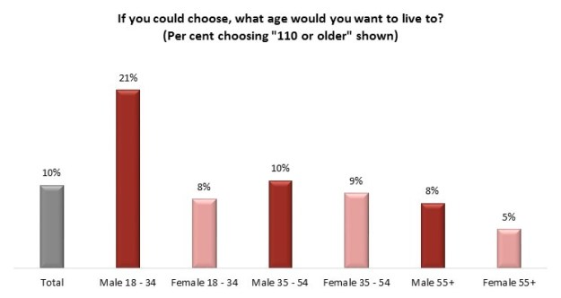 Views on Age
