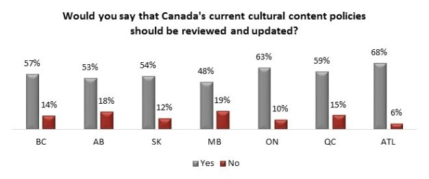 Angus Reid Institute | CanCon Review