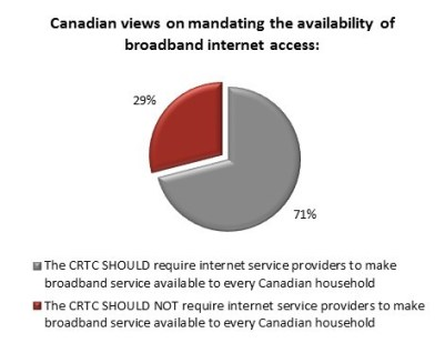 Angus Reid Internet Survey