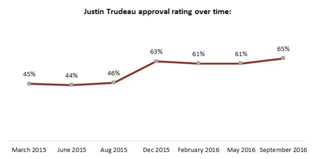 Justin Trudeau rating