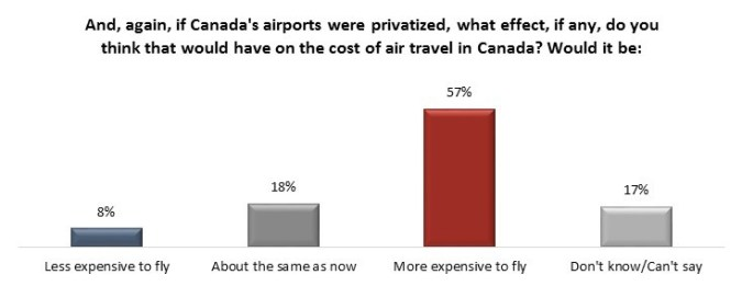 airports canada sold