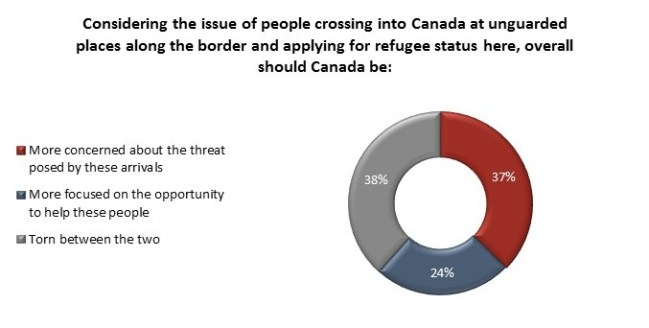 angus reid institute border