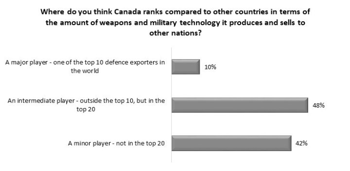 canada military exports