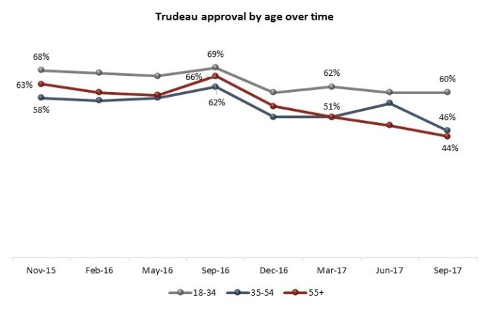 trudeau approval