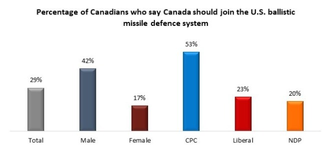 canada usa missile program
