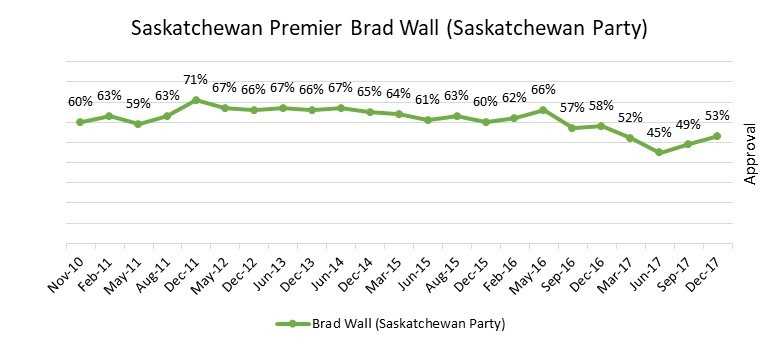 Brad Wall Approval