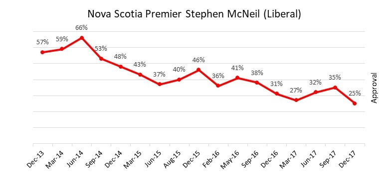 Stephen McNeil Approval