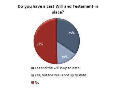 How many Canadians have a Will