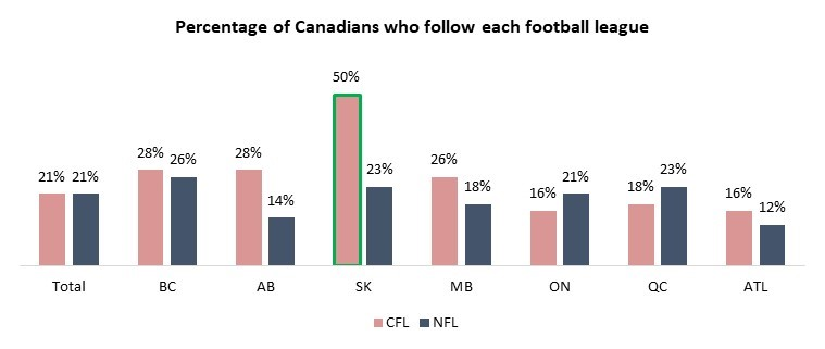 cfl vs nfl