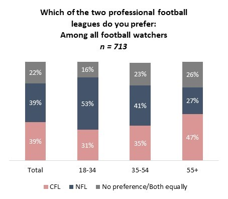 cfl viewership