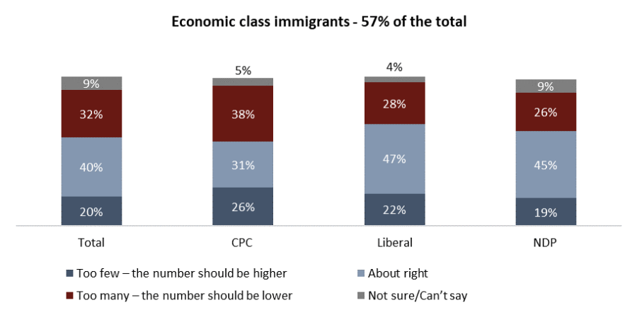 Immigration in Canada: Does recent change in forty year