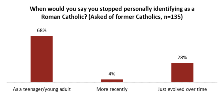 Crisis of Faith? Even practicing Catholics say Church has done a