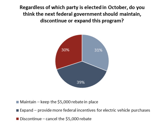 Angus Reid Institute, Climate Change, Federal Election, Canadian Polling