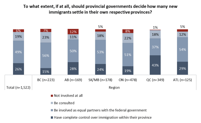 Angus Reid, Angus Reid Institute, Angus Reid Immigration views