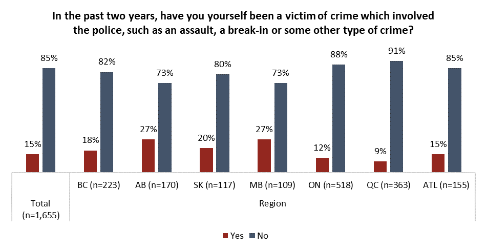Canada Polls, Justice system in Canada, Angus Reid Institute