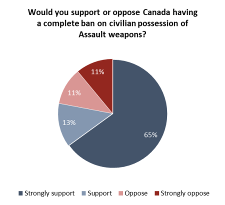 assault weapons ban canada