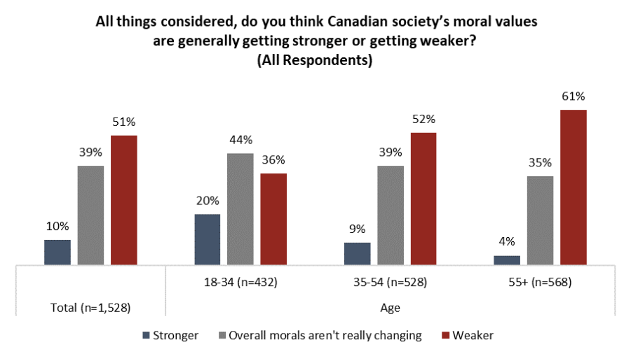 morality in canada