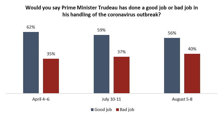 trudeau WE poll