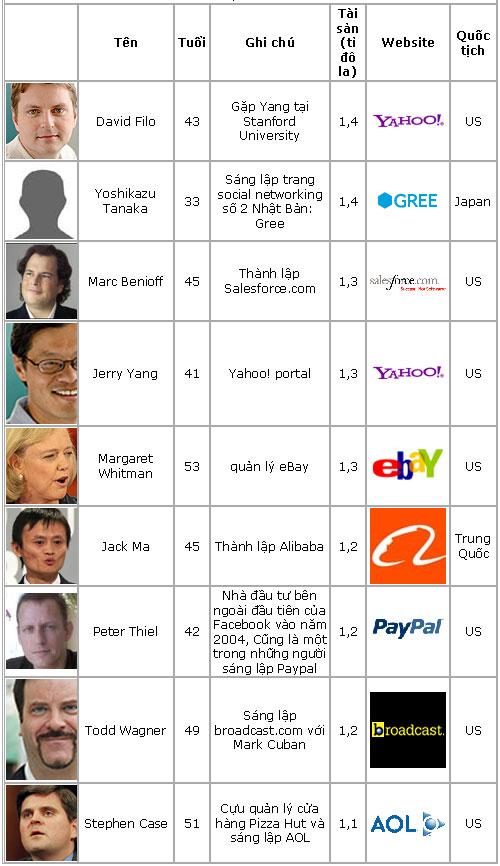 Danh sách 26 tỉ phú nhờ Internet, Công nghệ thông tin,