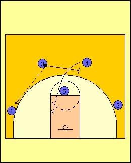 Formasi Permainan Bola Basket Dan Gambarnya : formasi, permainan, basket, gambarnya, Pola-Pola, Dalam, Basket, Tandriscript